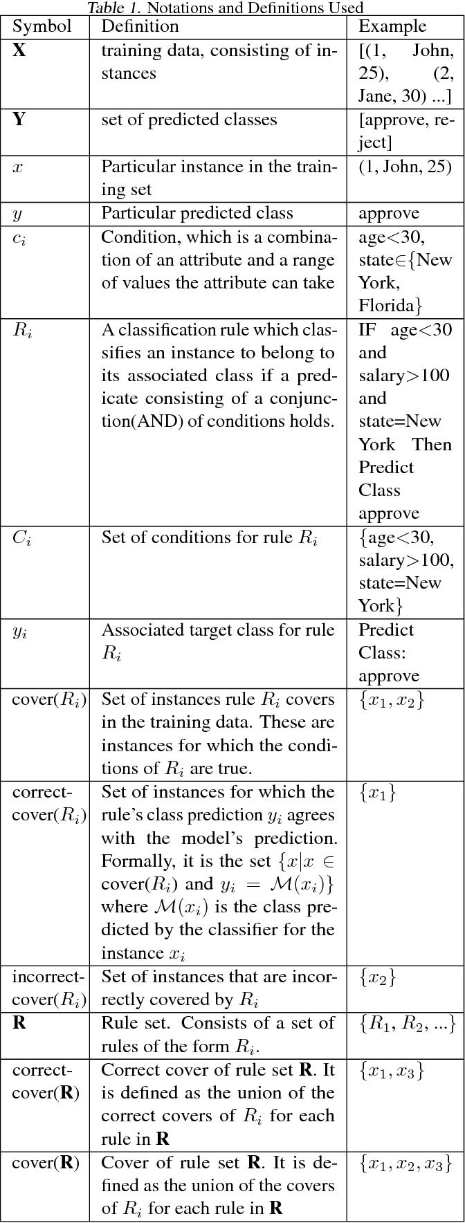 Figure 1 for MAGIX: Model Agnostic Globally Interpretable Explanations