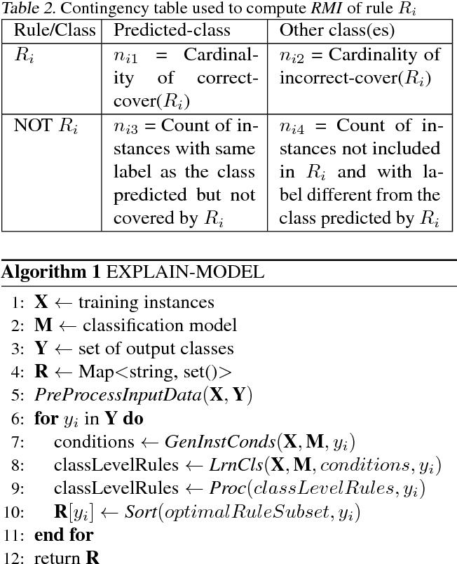 Figure 3 for MAGIX: Model Agnostic Globally Interpretable Explanations