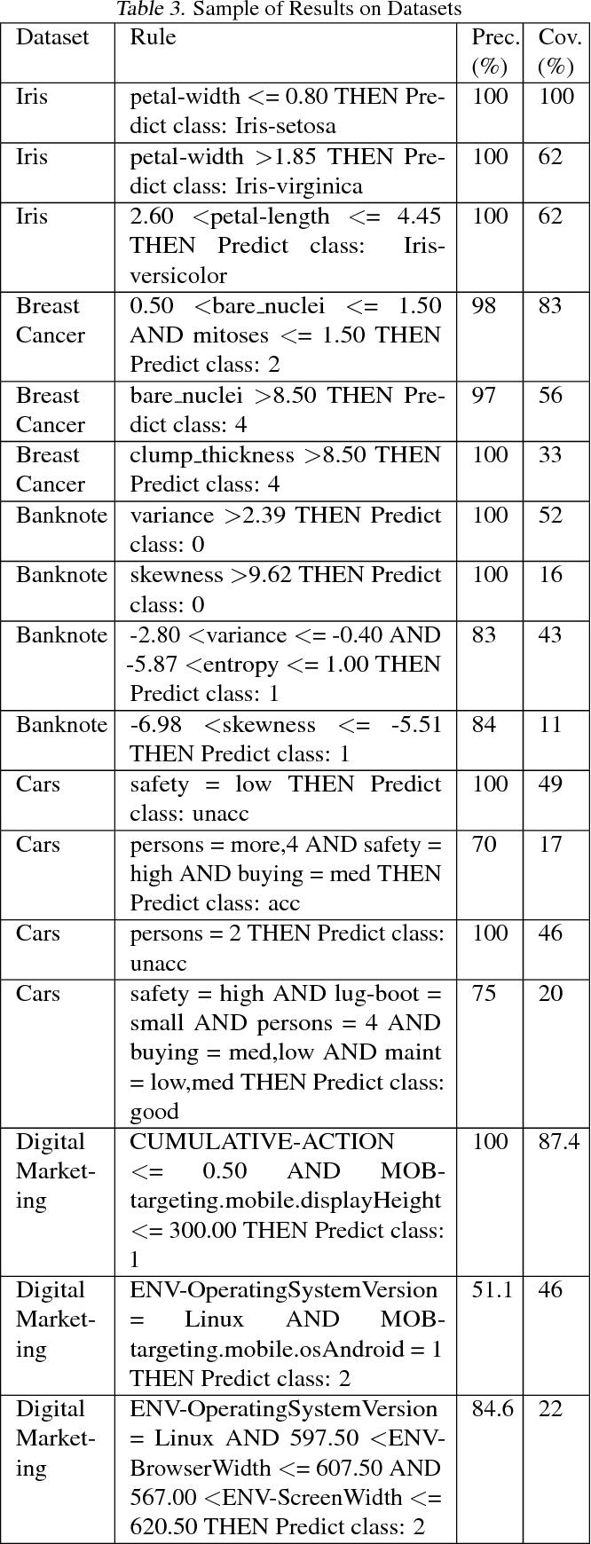 Figure 4 for MAGIX: Model Agnostic Globally Interpretable Explanations