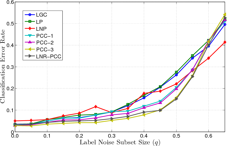 Figure 1 for Particle Competition and Cooperation for Semi-Supervised Learning with Label Noise