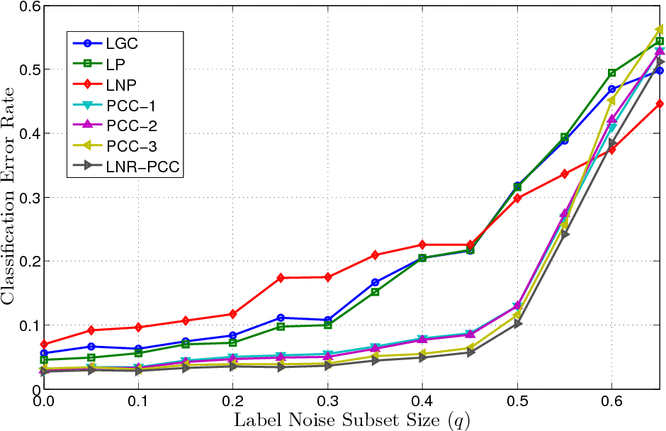 Figure 3 for Particle Competition and Cooperation for Semi-Supervised Learning with Label Noise