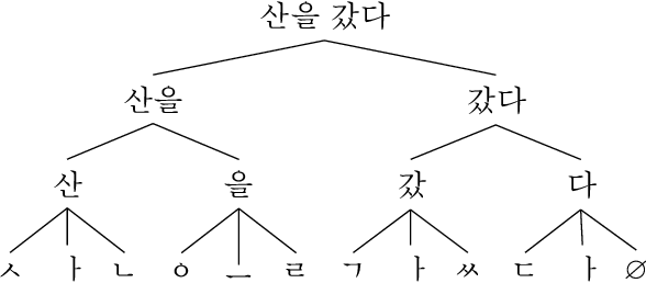 Figure 1 for A Sub-Character Architecture for Korean Language Processing