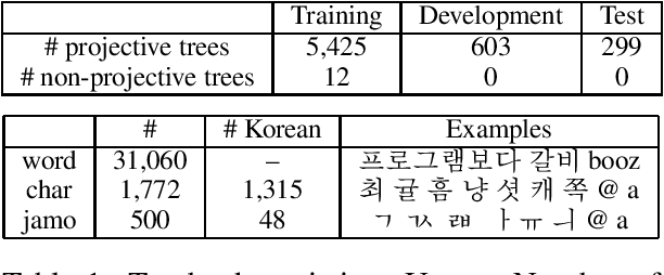 Figure 2 for A Sub-Character Architecture for Korean Language Processing