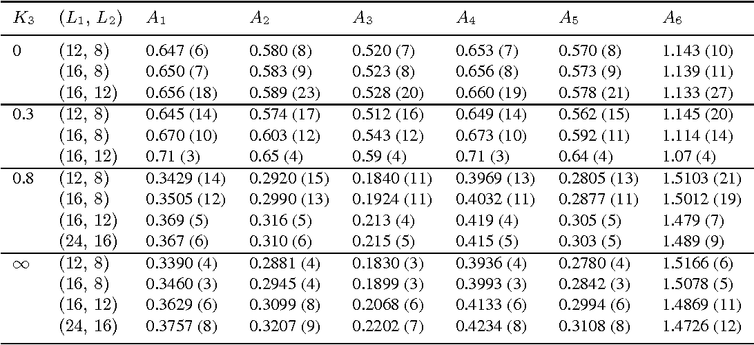 Table 3: Characterization of the fixed points: observables A1, . . . , A6 computed on the lattice L2 at the estimated critical temperature Tc(L1, L2).