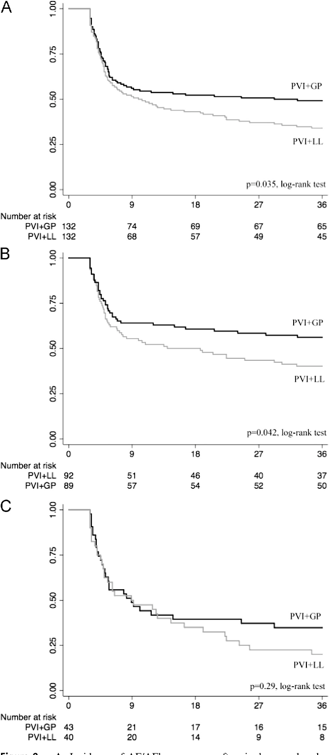 Figure 2 from Ganglionated plexus ablation vs linear ablation in