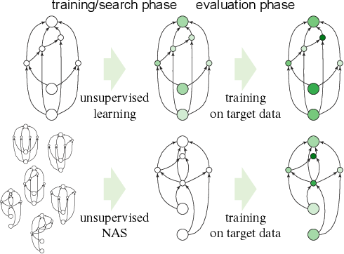 Figure 1 for Are Labels Necessary for Neural Architecture Search?