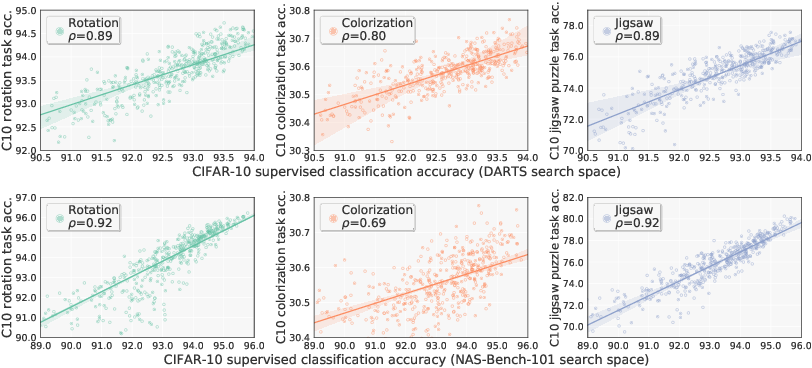 Figure 3 for Are Labels Necessary for Neural Architecture Search?