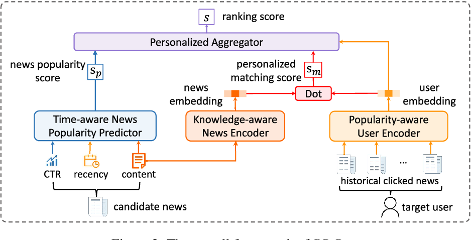 Figure 3 for PP-Rec: News Recommendation with Personalized User Interest and Time-aware News Popularity