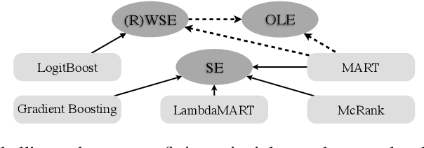Figure 1 for Analysis of Regression Tree Fitting Algorithms in Learning to Rank