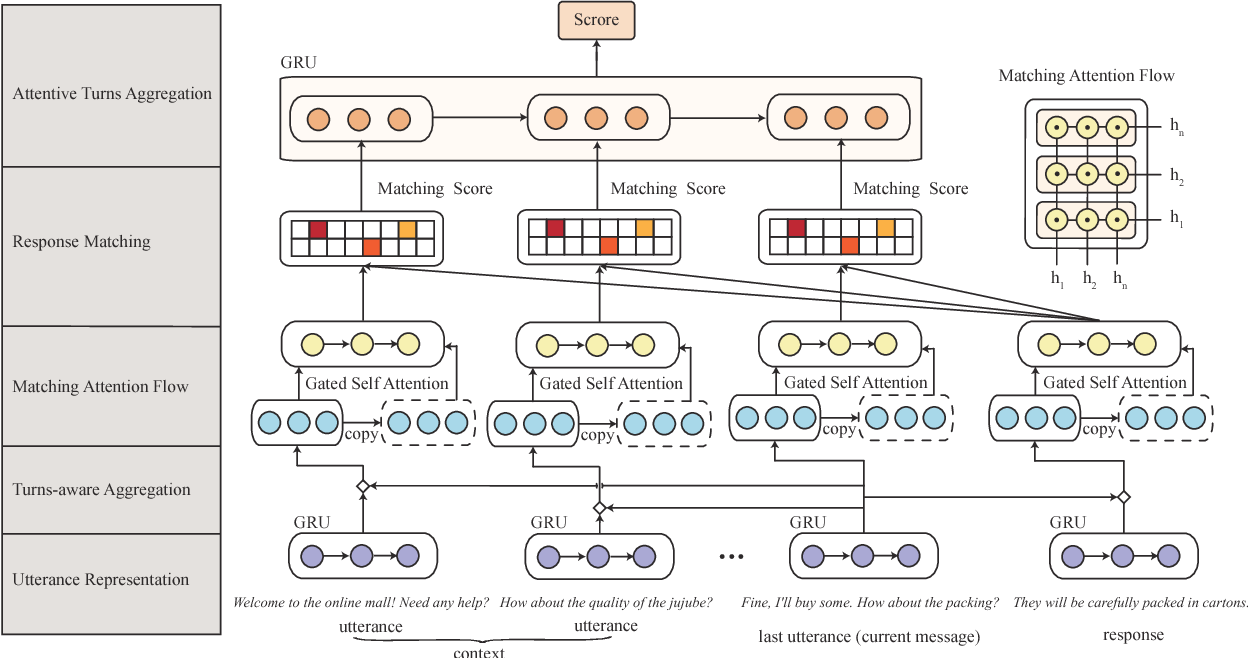 Figure 3 for Modeling Multi-turn Conversation with Deep Utterance Aggregation