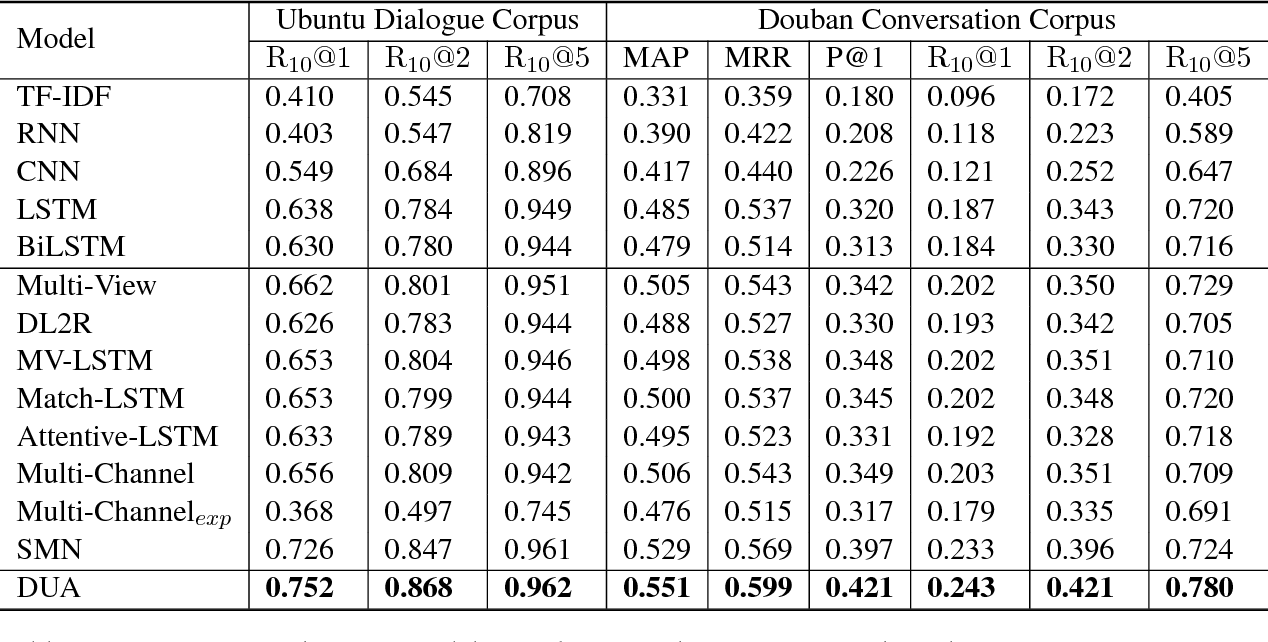 Figure 4 for Modeling Multi-turn Conversation with Deep Utterance Aggregation