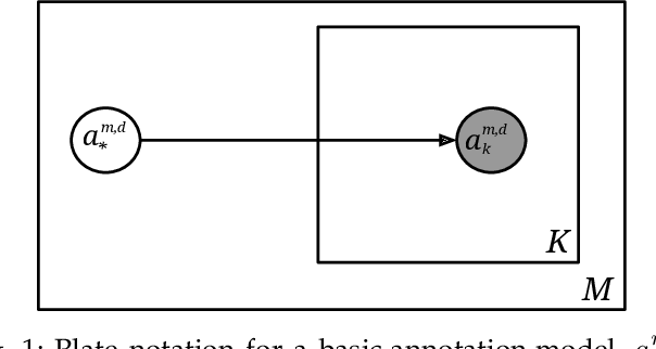 Figure 1 for Joint Multi-Dimensional Model for Global and Time-Series Annotations