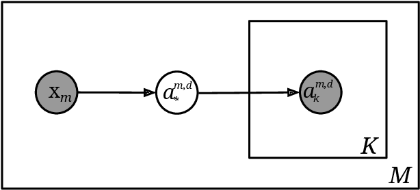 Figure 2 for Joint Multi-Dimensional Model for Global and Time-Series Annotations