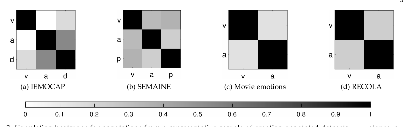 Figure 3 for Joint Multi-Dimensional Model for Global and Time-Series Annotations