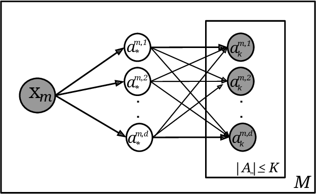 Figure 4 for Joint Multi-Dimensional Model for Global and Time-Series Annotations