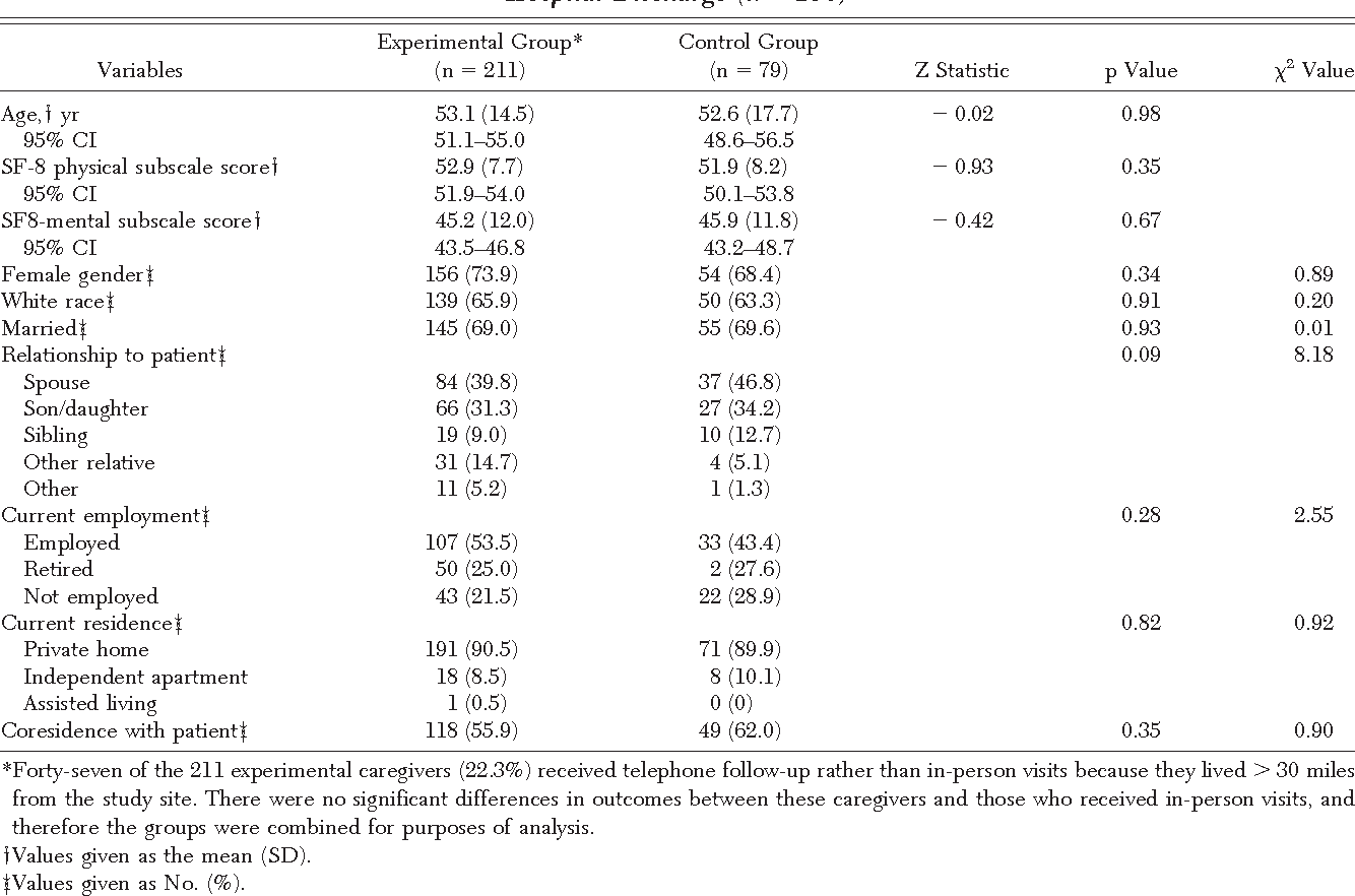 Table 1—Comparison of Demographic Variables Between Experimental and Control Group Caregivers at Patients' Hospital Discharge (n 290)