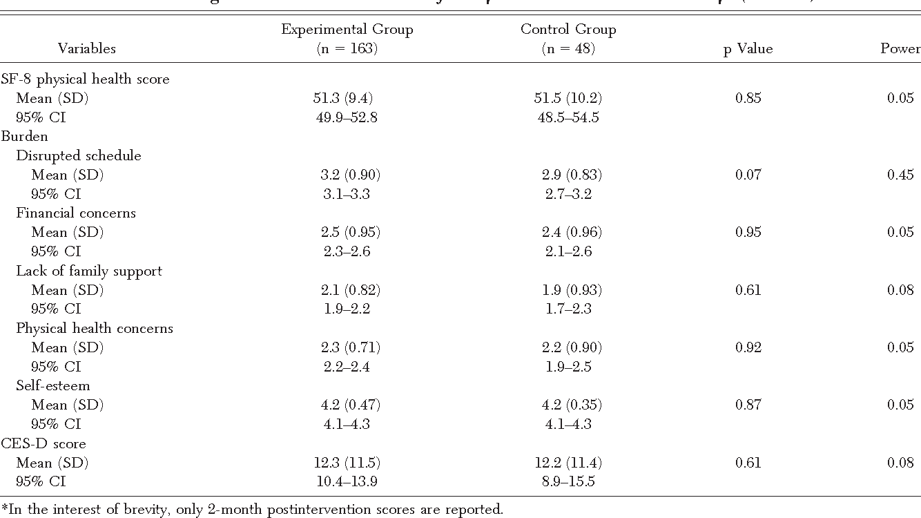 Table 3—Caregiver Outcomes at 2 Months for Experimental and Control Groups (n 211)*
