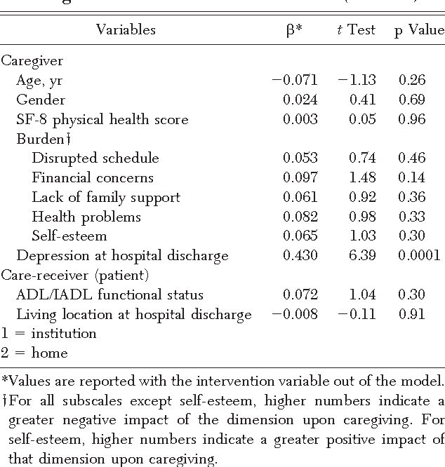 Table 4—Standardized Estimates From Ordinary Least-Squares Regressions of Caregiver Depression on Caregiver and Care-Receiver Variables (n 211)