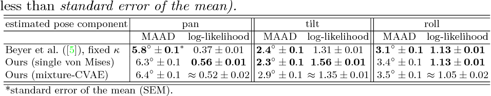 Figure 2 for Deep Directional Statistics: Pose Estimation with Uncertainty Quantification