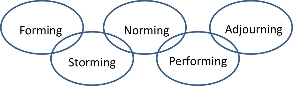 PDF] Nursing Students And Tuckman's Theory: Building Community Using