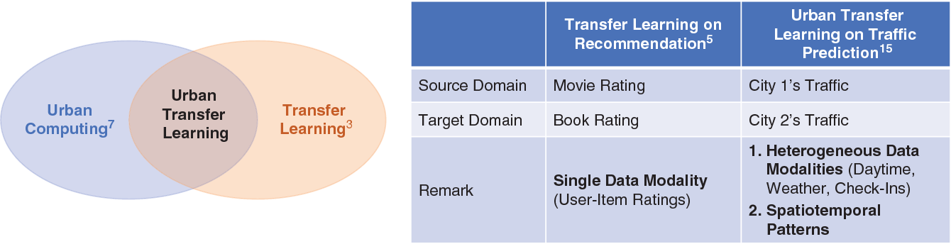 Figure 1 for Smart City Development with Urban Transfer Learning