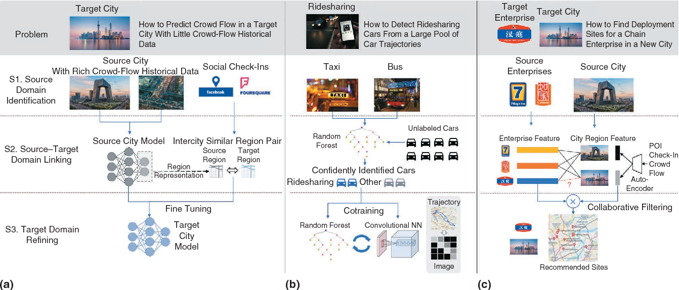 Figure 3 for Smart City Development with Urban Transfer Learning