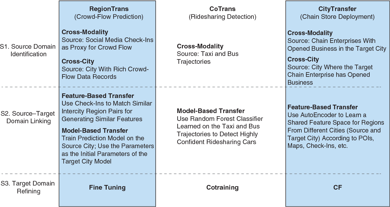 Figure 4 for Smart City Development with Urban Transfer Learning