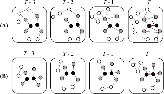 Figure 1 for Structural Temporal Graph Neural Networks for Anomaly Detection in Dynamic Graphs