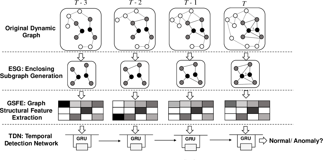 Figure 3 for Structural Temporal Graph Neural Networks for Anomaly Detection in Dynamic Graphs