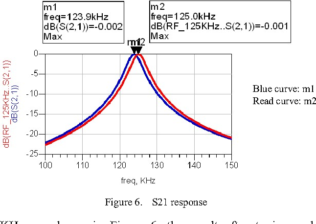 Antenna Circuit Design and Simulation for the Reader of 125 KHz RFID