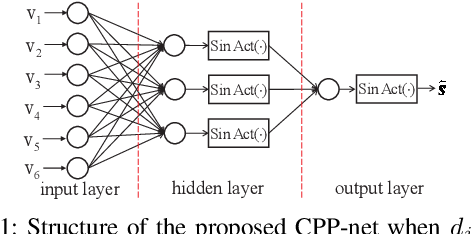 Figure 1 for A PDD Decoder for Binary Linear Codes With Neural Check Polytope Projection