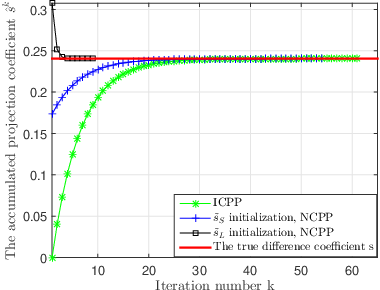 Figure 3 for A PDD Decoder for Binary Linear Codes With Neural Check Polytope Projection