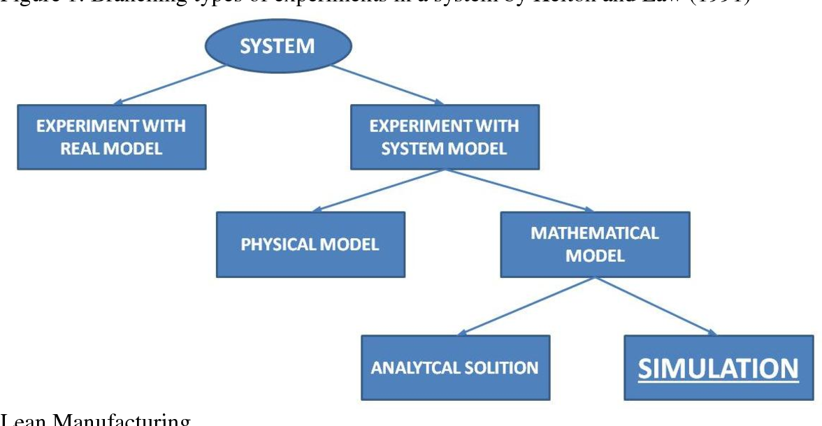 Figure 1 from Application of simulation for sizing of work