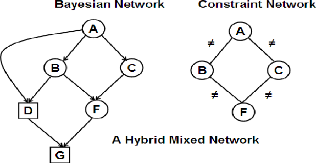Figure 1 for Approximate Inference Algorithms for Hybrid Bayesian Networks with Discrete Constraints