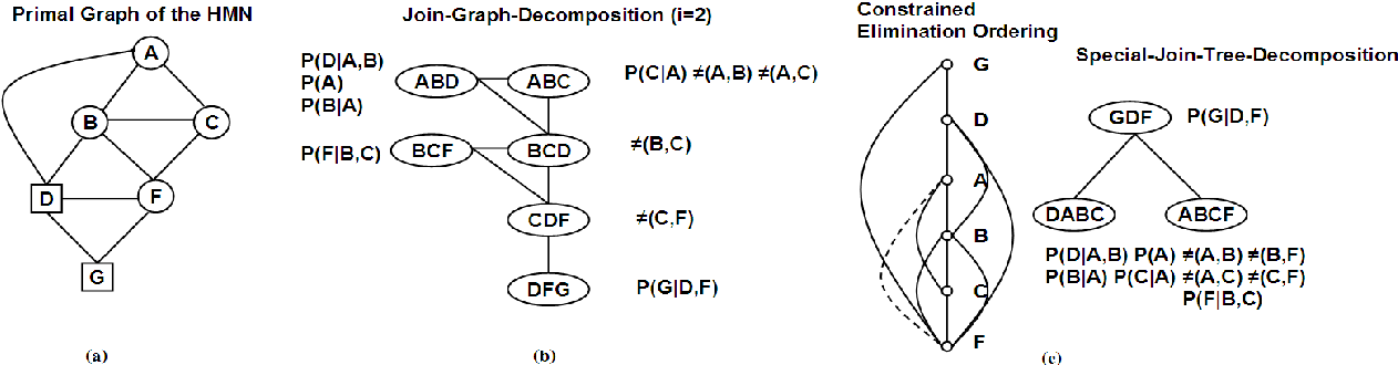 Figure 3 for Approximate Inference Algorithms for Hybrid Bayesian Networks with Discrete Constraints
