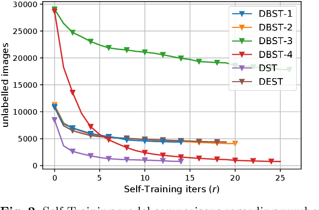 Figure 3 for Deep Bayesian Uncertainty Estimation for Adaptation and Self-Annotation of Food Packaging Images