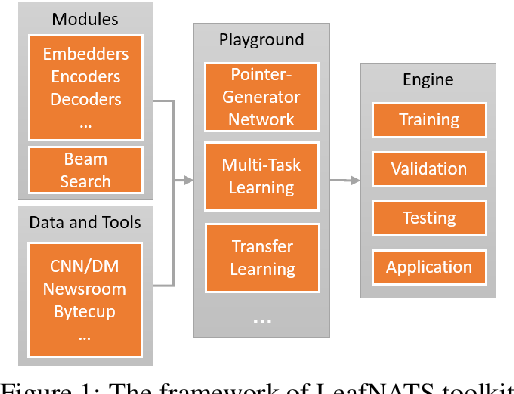 Figure 1 for LeafNATS: An Open-Source Toolkit and Live Demo System for Neural Abstractive Text Summarization