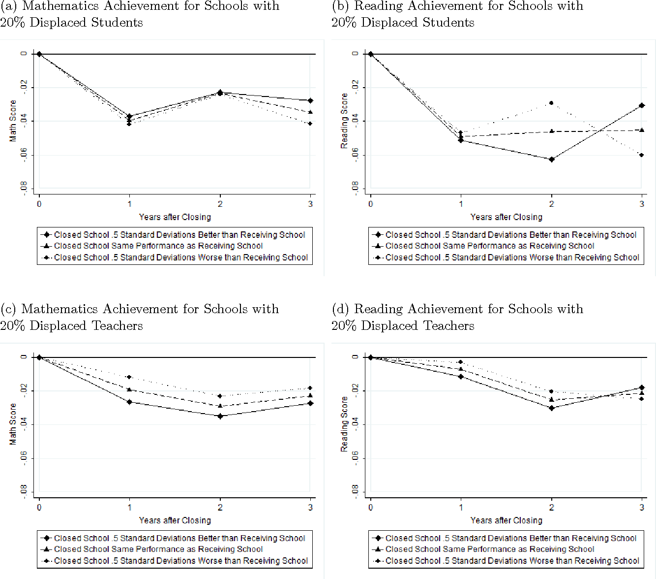 The effect of school closings on student achievement - Semantic Scholar