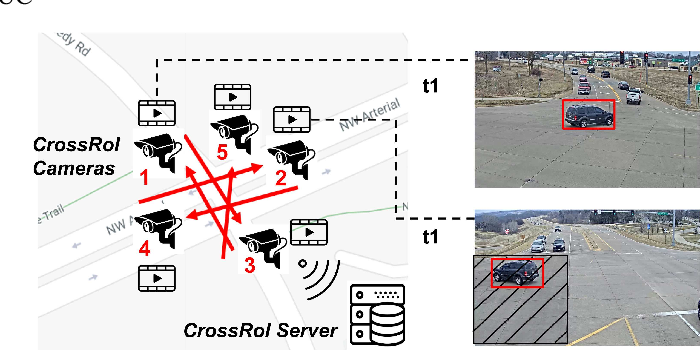 Figure 1 for CrossRoI: Cross-camera Region of Interest Optimization for Efficient Real Time Video Analytics at Scale