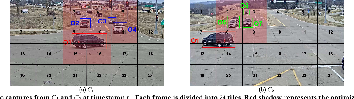 Figure 3 for CrossRoI: Cross-camera Region of Interest Optimization for Efficient Real Time Video Analytics at Scale