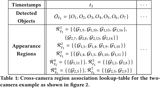 Figure 2 for CrossRoI: Cross-camera Region of Interest Optimization for Efficient Real Time Video Analytics at Scale