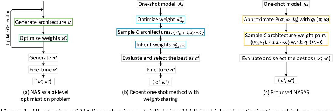 Figure 1 for One-Shot Neural Architecture Search Through A Posteriori Distribution Guided Sampling