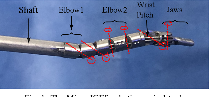 Figure 1 for Hybrid Data-Driven and Analytical Model for Kinematic Control of a Surgical Robotic Tool