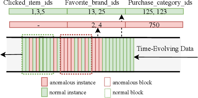 Figure 1 for AMAD: Adversarial Multiscale Anomaly Detection on High-Dimensional and Time-Evolving Categorical Data