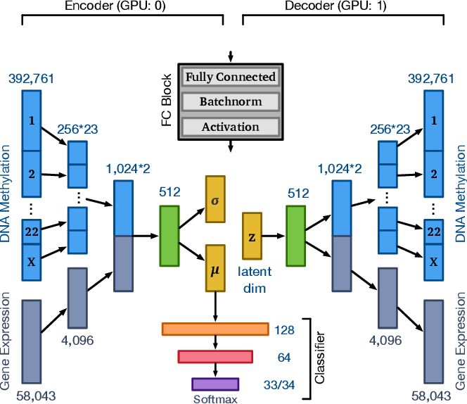 Figure 1 for Integrated Multi-omics Analysis Using Variational Autoencoders: Application to Pan-cancer Classification