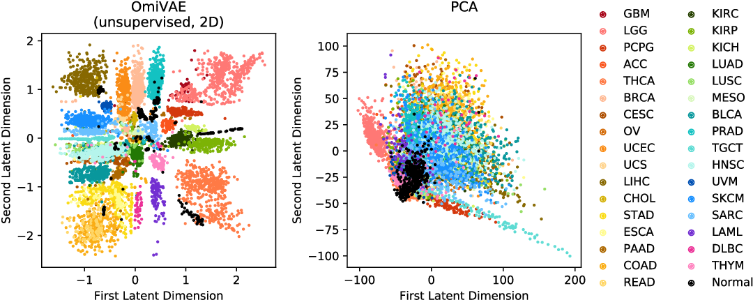 Figure 2 for Integrated Multi-omics Analysis Using Variational Autoencoders: Application to Pan-cancer Classification
