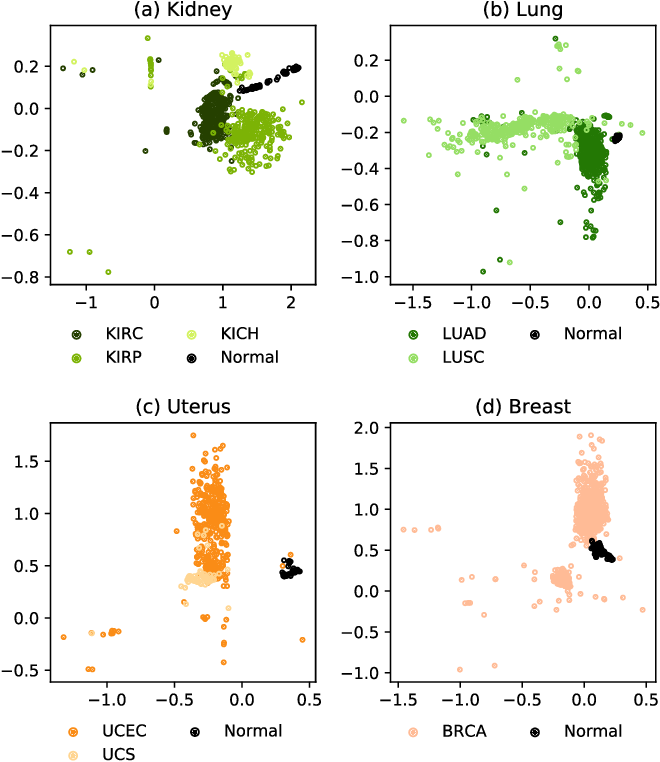 Figure 3 for Integrated Multi-omics Analysis Using Variational Autoencoders: Application to Pan-cancer Classification