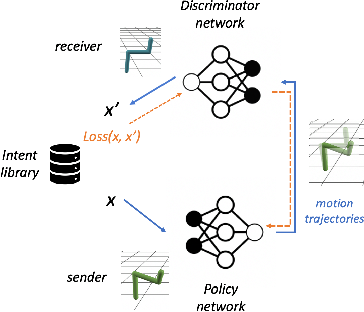 Figure 1 for Exploring Zero-Shot Emergent Communication in Embodied Multi-Agent Populations