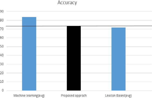 Figure 2 for A Scalable, Lexicon Based Technique for Sentiment Analysis