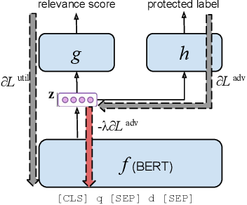 Figure 3 for Societal Biases in Retrieved Contents: Measurement Framework and Adversarial Mitigation for BERT Rankers